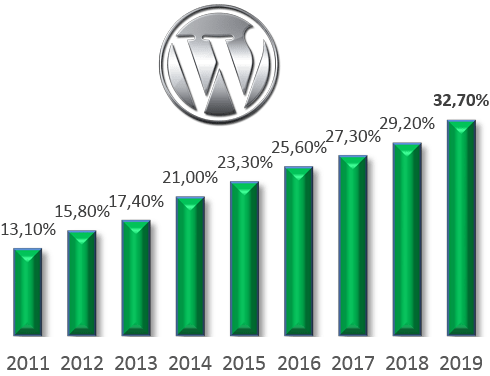 wordpress-market-grow