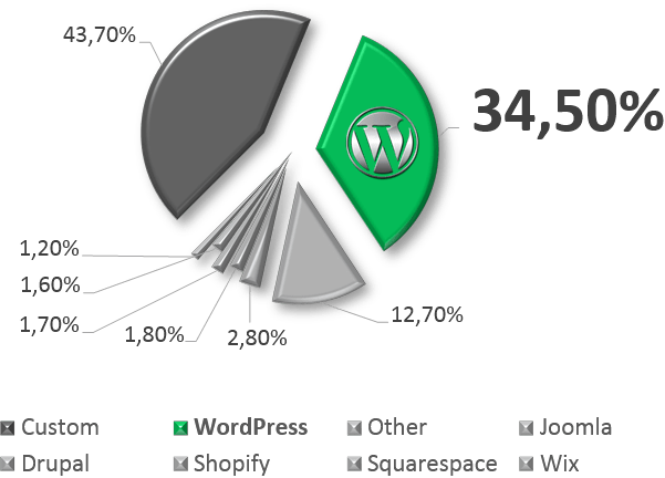 wordpress-market-share-worldwide